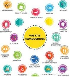 Explorez les kits pédagogiques